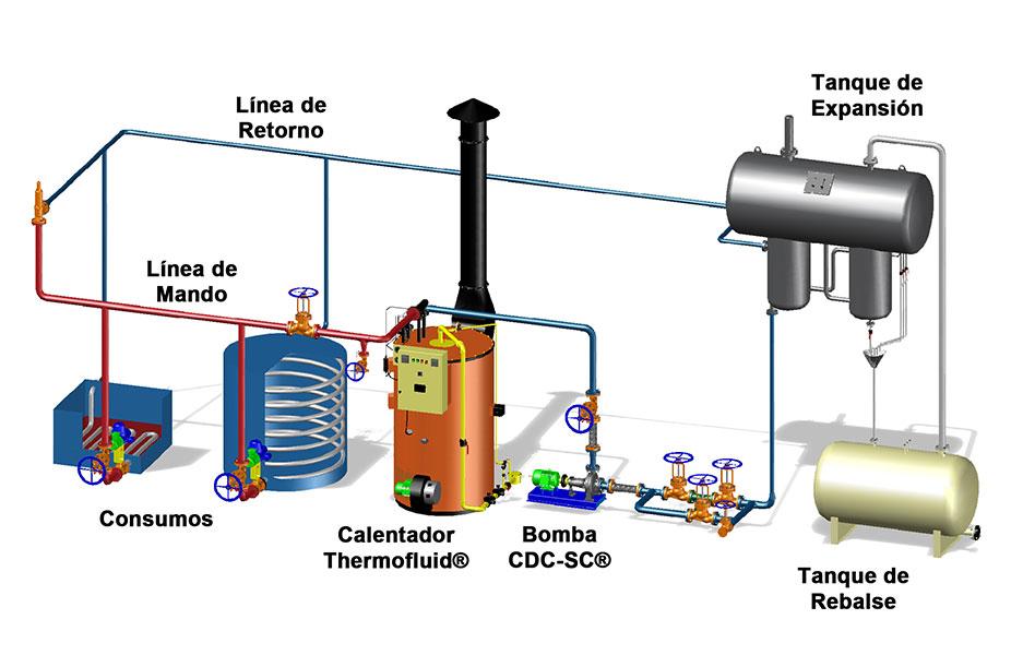 Calentadores De Aceites T 233 Rmicos T 233 Cnica Cdc