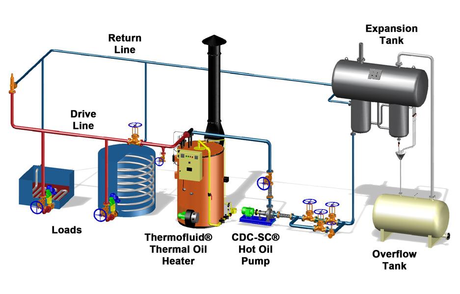 Thermal Oil Boiler Diagram - DIY Enthusiasts Wiring Diagrams •